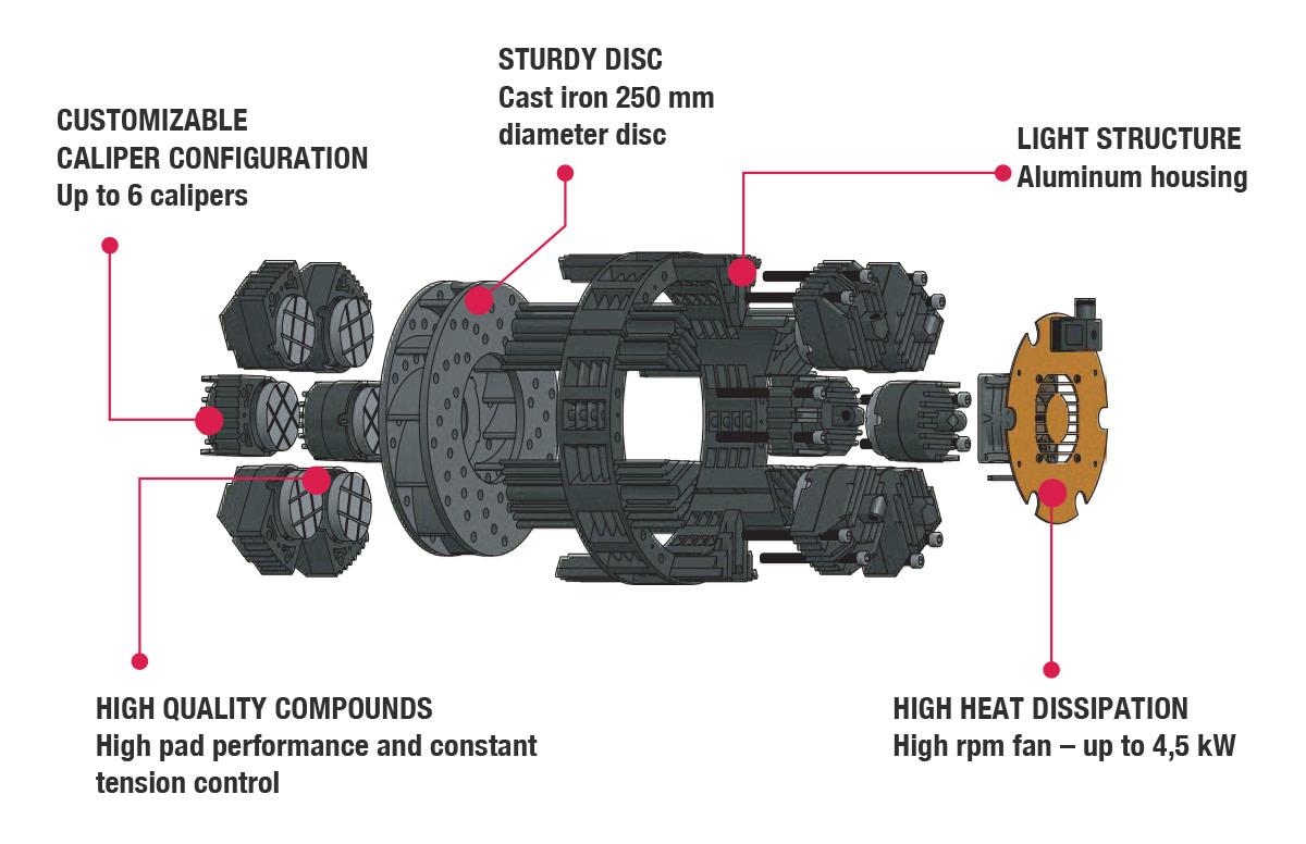 Mono-Disc Brakes
