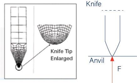 Blade Engagement Anvil