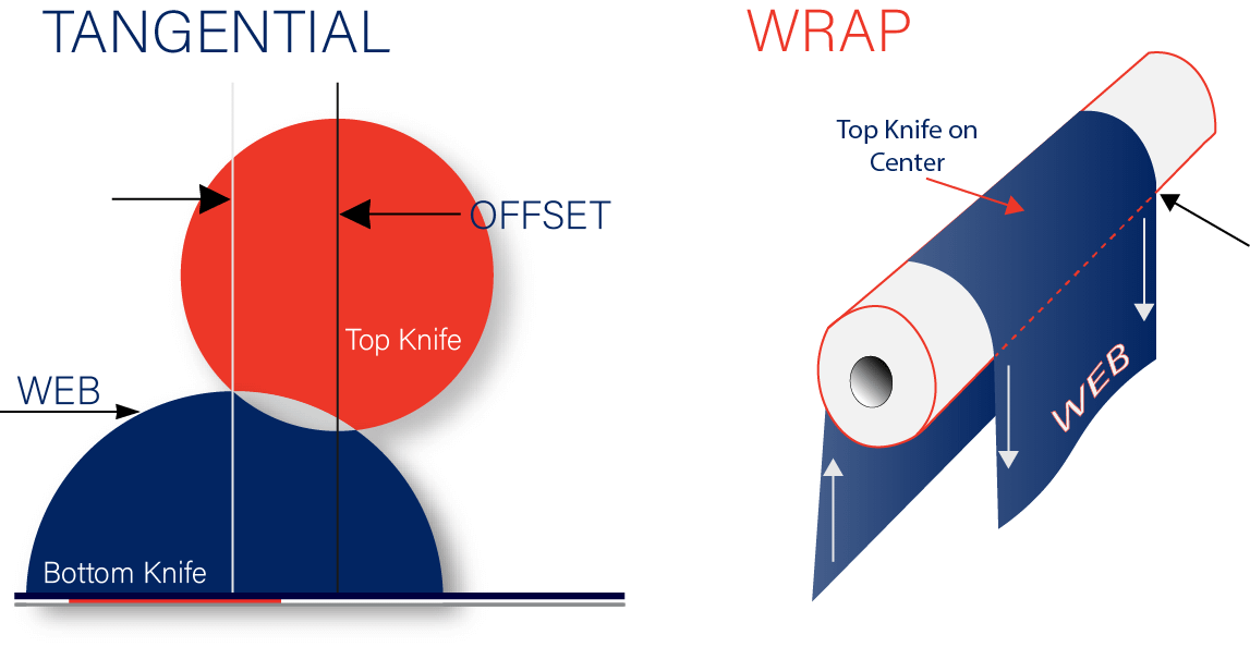 2 Methods of Slitting: Tangential and Wrap