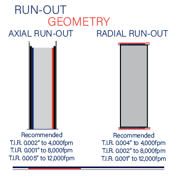 Run-Out Geometry