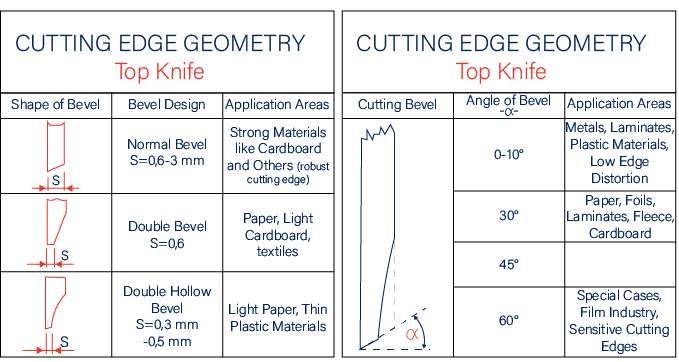 2 Blade Types and Choosing the Right One: Cutting Edge Geometry- Top Knife