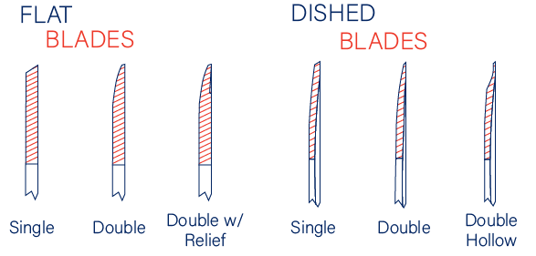 Blade Types: Flat and Dished Blades